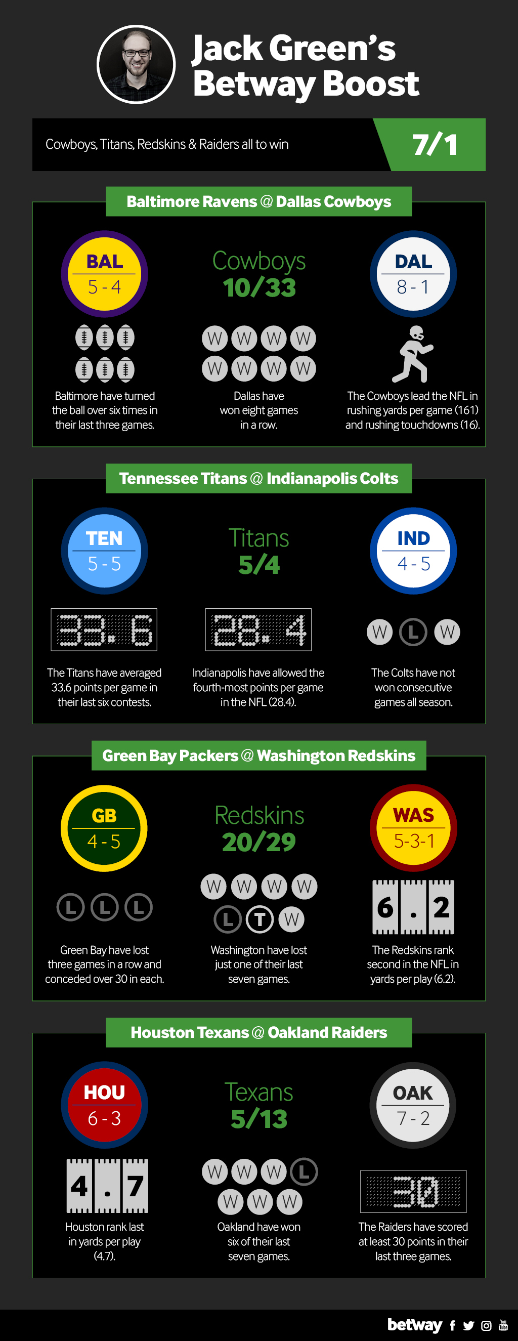 betway-graphic-wk11