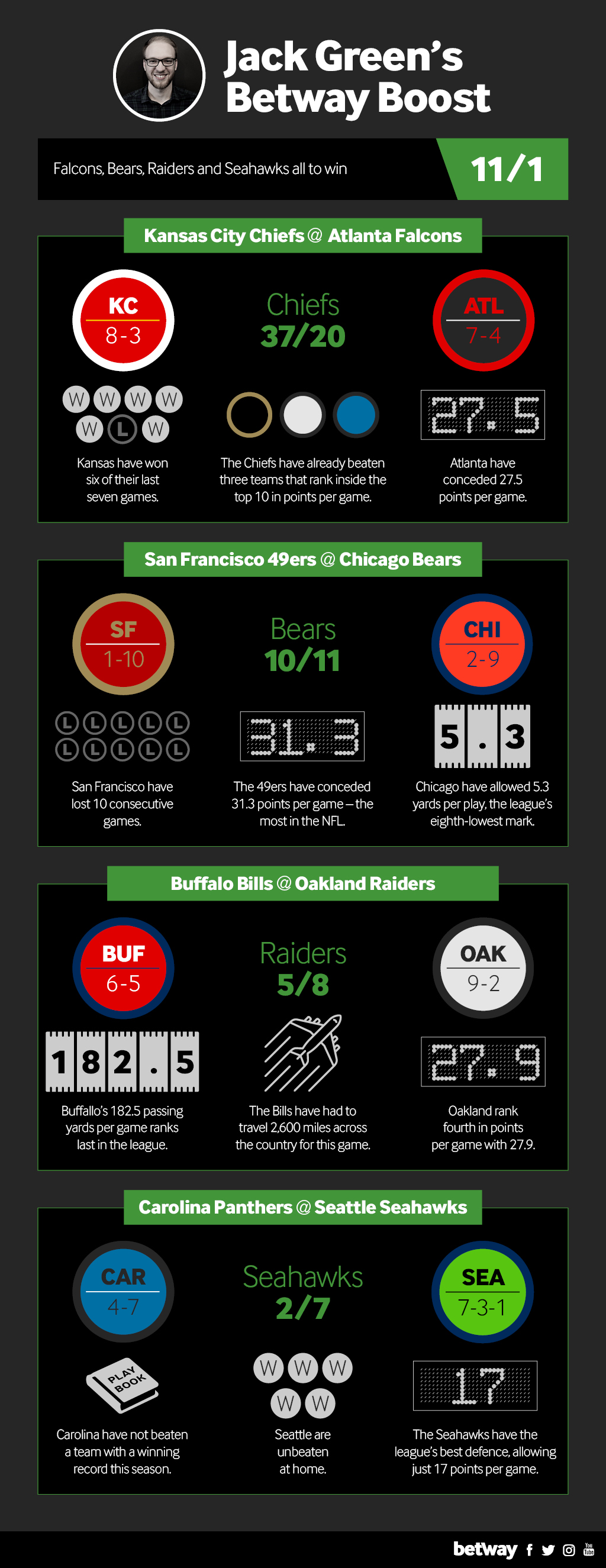 betway-graphic-wk13